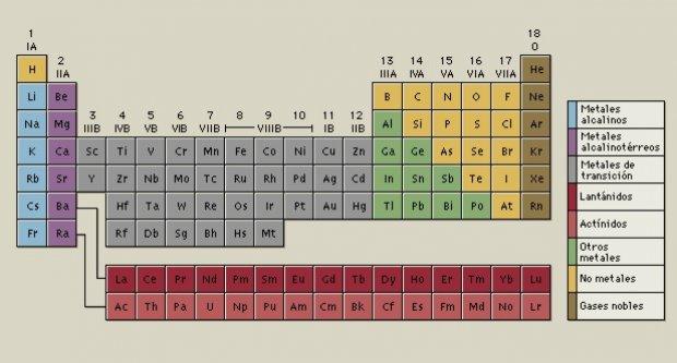 el neodimio en la tabla peridica de los elementos - Tabla Periodica Tierras Raras